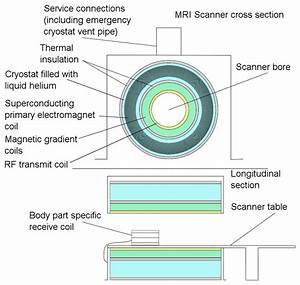 Mri Scanner Components