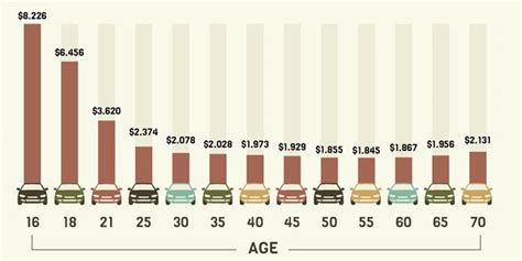average car insurance rates  age cost  insurance chart  guide