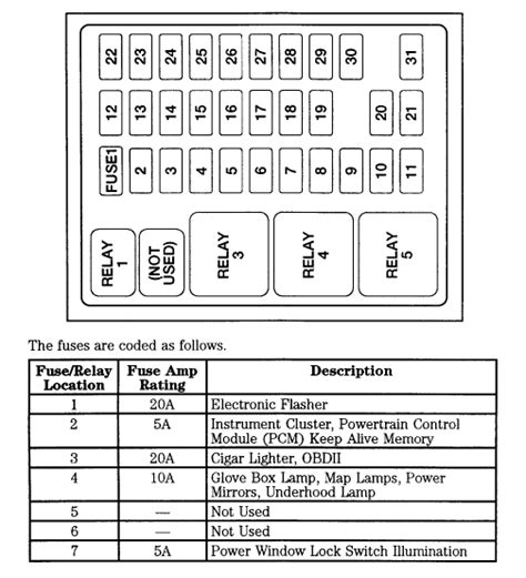 1999 Ford F350 Inside Fuse Panel Diagram by 99 F250 Sd 4wd Has Several Electrical Issues One Of Which