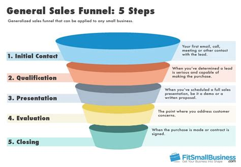 Lead Funnel Template by Sales Funnel Templates Definition Stages
