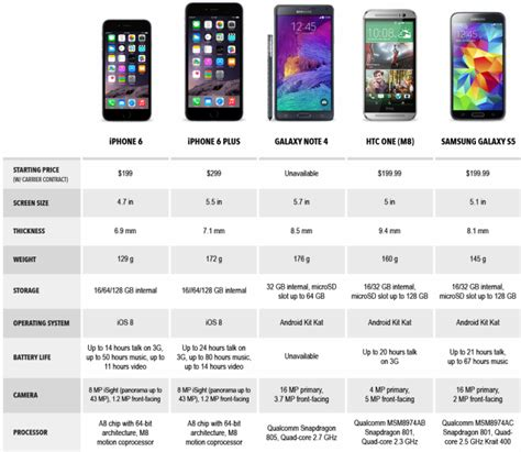 iphone 6 specs buy iphone 6 and iphone 6 plus price specifications india