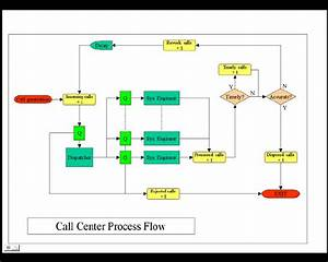 Call Center Process Flow