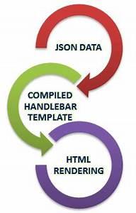 using handlebar template for json response tutorial savvy With handlebars template tutorial