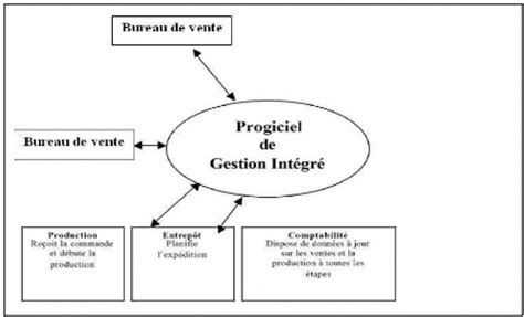 Cabinet Conseil Systeme D Information by Memoire Syst 232 Me D Information Gestion De L Information A Semoud Et A Laymy