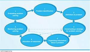 Week 12  Chapter 11  Problem Solving  U0026 Creativity At
