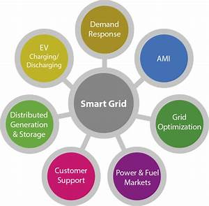 Applications of Smart Grid. Advanced metering ...