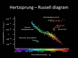 E2 Stellar Radiation And Stellar Types