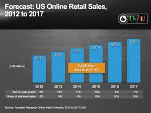 Statistics on Online Shopping and eCommerce