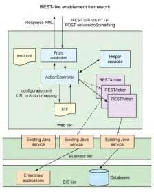 Web Service Architecture Diagram