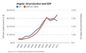 ... -dollar question: Where is Angola's oil money? - Pan African Visions Angola