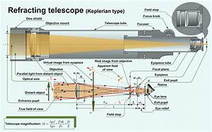 How Telescopes Work  And Why Your Eyes Don U0026 39 T