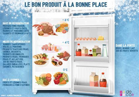 etagere cuisine design infographie un réfrigérateur bien rangé