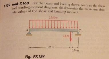 Solved For The Beam Loading Shown Draw Shear