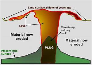 Diagram Of Extinct Volcano Images - How To Guide And Refrence