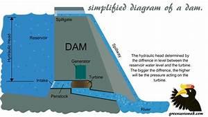 Diagram Of Dam Building : the two dams bakun vs murum and beyond green sarawak ~ A.2002-acura-tl-radio.info Haus und Dekorationen