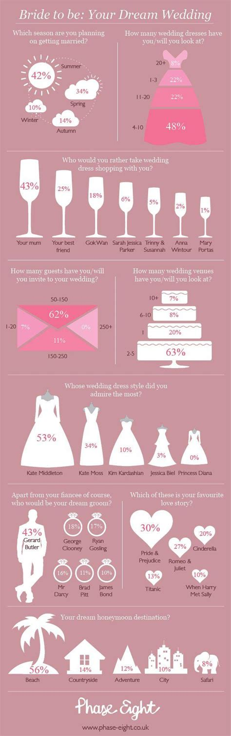 10 wedding planning infographics to get you on the right