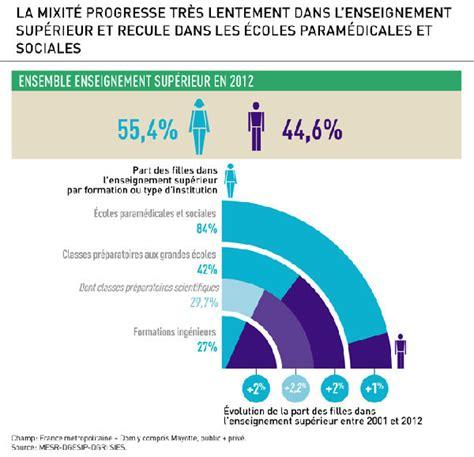 """Agrandissement de """"Infographie égalité hommes femmes"""""""