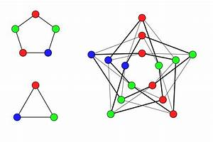 Hedetniemi U0026 39 S Conjecture