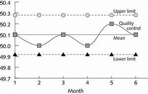 Internal Quality Control Chart Of Kio 3 Standard  Mean  U00b1 2