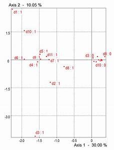 Multiple Correspondence Analysis  Mca  Of The Dsm