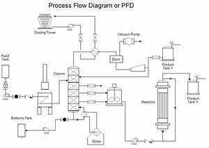 How To Produce P U0026ids For Existing Process Plants