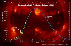 Sunspot activity increases   Science Mission Directorate