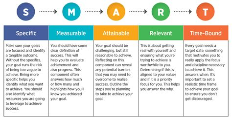 smart goal setting setting smart goals canadian management centre