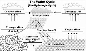 Hd wallpapers the water cycle diagram with labels hd13d2 hd wallpapers the water cycle diagram with labels ccuart Image collections