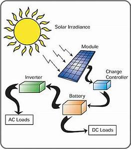 .: How Solar Panel Works