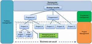 Portfolio Management  U2013 Bhaskaruni U0026 39 S Blog
