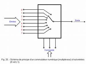 examination of a multiplexer with 8 ways and transmission With multiplexer circuit
