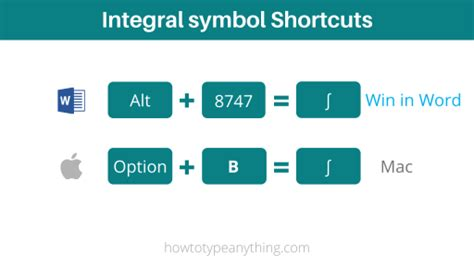 How to type integral symbol on keyboard (in Word/Excel ...