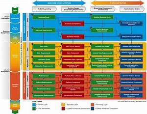 Layered Enterprise Architecture Illustration