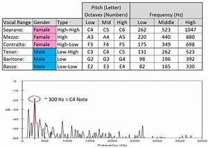 Vocal Frequency Range Chart Kpop College Kpop Singing Competition
