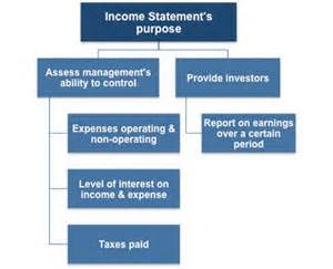 Accounting Income Statement Definition