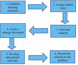 Six Steps To Implementing Problem