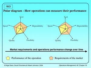 Ppt - Operations Improvement Powerpoint Presentation