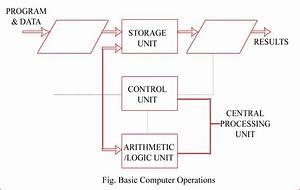Simple Block Diagram Of Computer  U2013 The Wiring Diagram