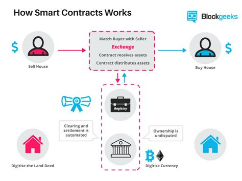 smart contracts  beginners guide  smart