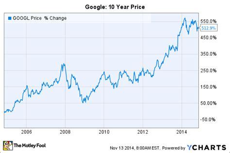 google stock    years  motley fool