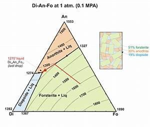How To Read Ternary Phase Diagram