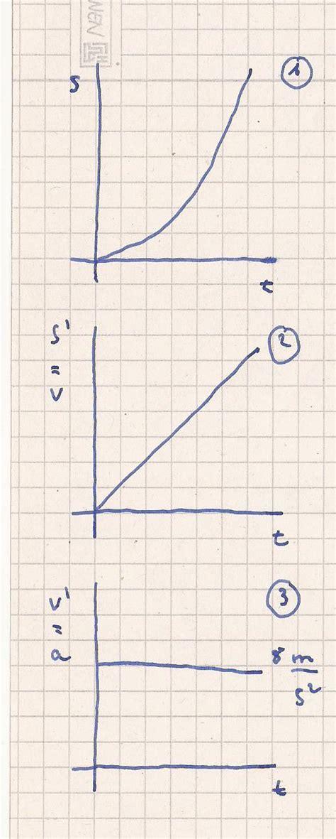 bremsweg berechnen integrieren ableiten hilfe mathelounge