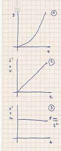 Vektoren Geschwindigkeit Berechnen : bremsweg berechnen integrieren ableiten hilfe mathelounge ~ Themetempest.com Abrechnung