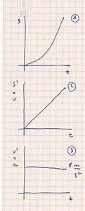 Bremsweg Berechnen : bremsweg berechnen integrieren ableiten hilfe mathelounge ~ Themetempest.com Abrechnung