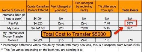 foreign currency account comparison how to transfer money abroad via paypal and save fees by