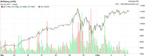 Though the last time it touched that level was just three. Another Bitcoin weekend: back above $11,000 cme futures forex.com