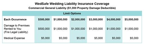 wedsafe wedding liability insurance coverage table
