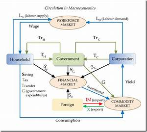 The Macroeconomics Circulation Flowchart