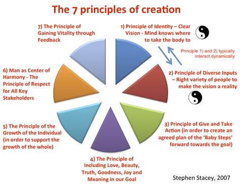The Seven Principles Of Creation  Applied Unificationism