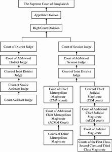 Hierarchical Structure Of The Ordinary Courts